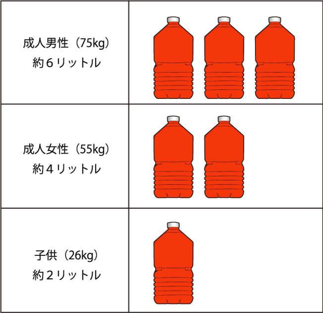 2Lペットボトルでの説明